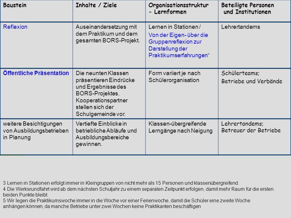 Organisationsstruktur - Lernformen Beteiligte Personen