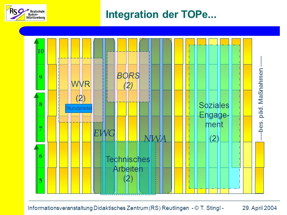Integration der TOPe... EWG NWA BORS (2) WVR Soziales Engage- ment (2)