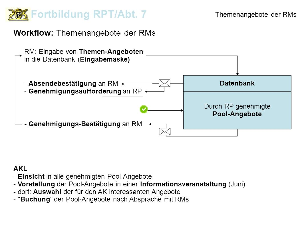 Fortbildung RPT/Abt. 7 Workflow: Themenangebote der RMs