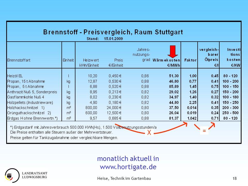 monatlich aktuell in www.hortigate.de