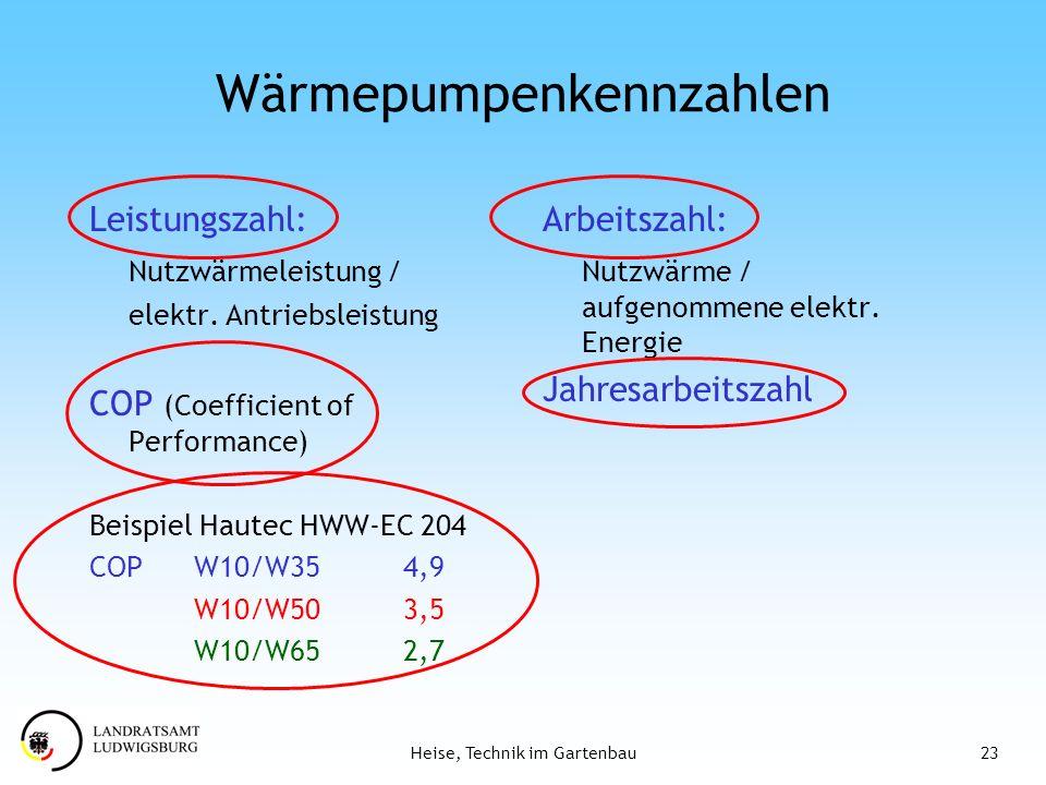 Wärmepumpenkennzahlen