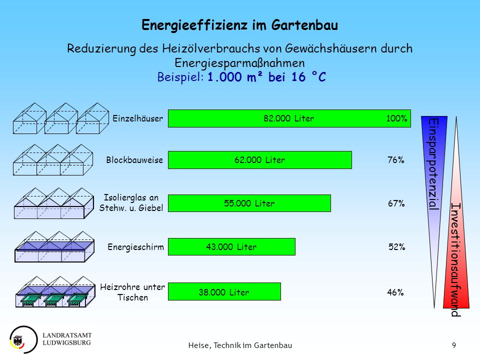 Energieeffizienz im Gartenbau
