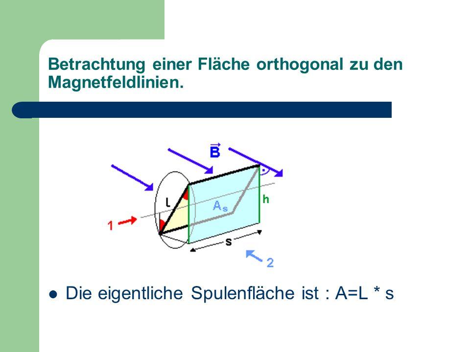 Betrachtung einer Fläche orthogonal zu den Magnetfeldlinien.