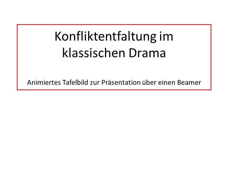Konfliktentfaltung im klassischen Drama Animiertes Tafelbild zur Präsentation über einen Beamer