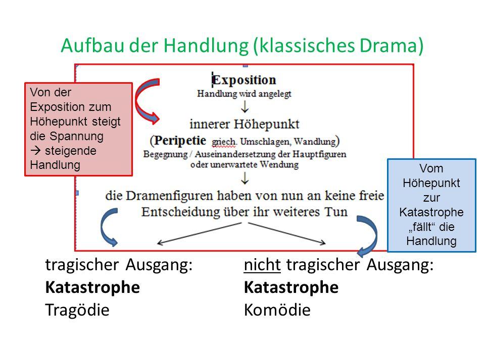Aufbau der Handlung (klassisches Drama)