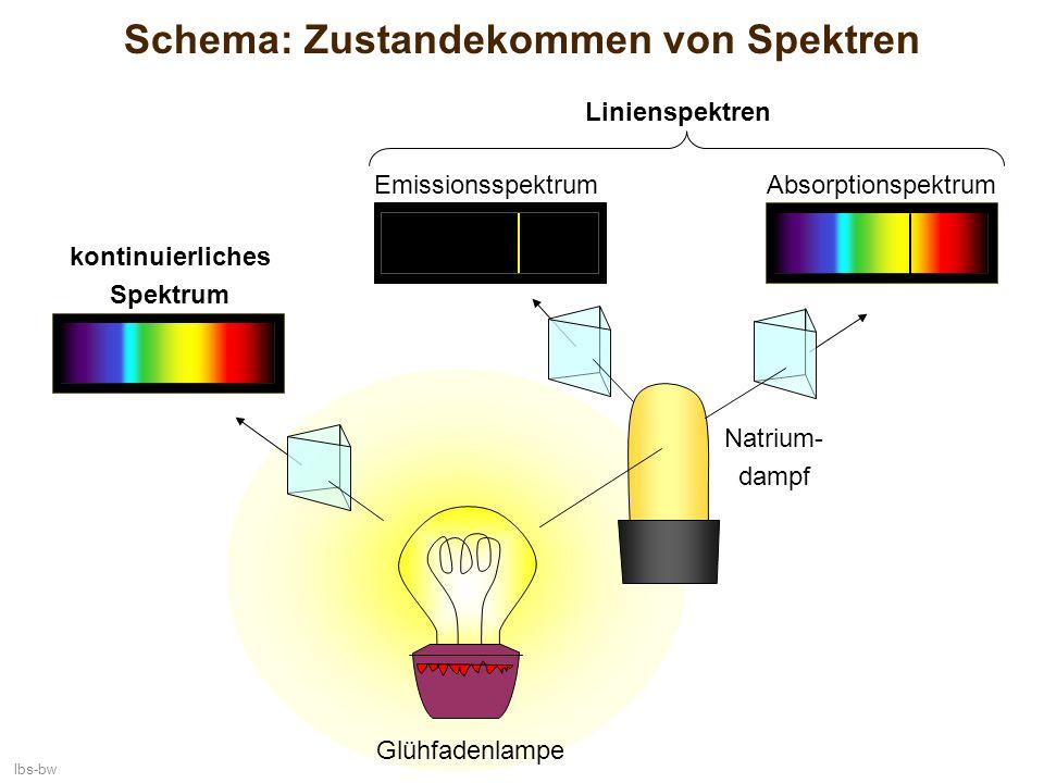Schema: Zustandekommen von Spektren