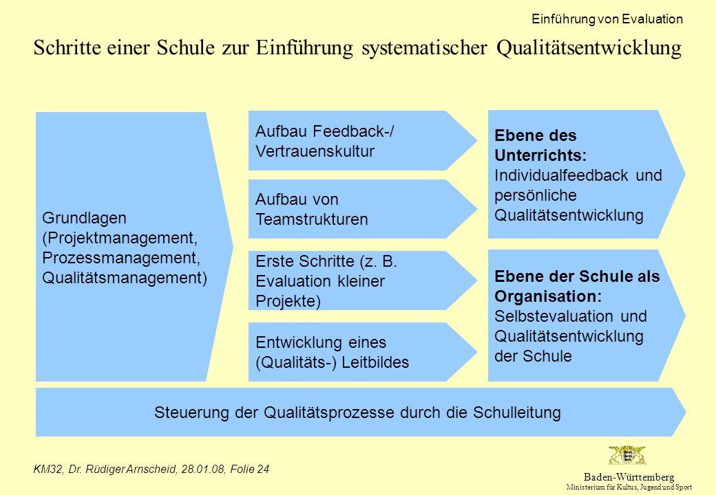 Steuerung der Qualitätsprozesse durch die Schulleitung