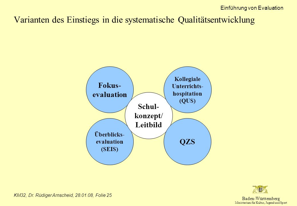 Varianten des Einstiegs in die systematische Qualitätsentwicklung
