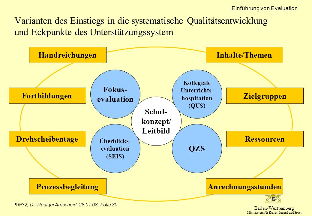 Kollegiale Unterrichts-hospitation (QUS) Überblicks-evaluation