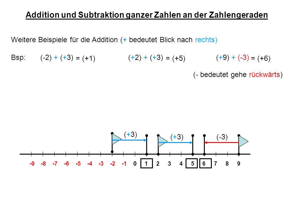 Addition und Subtraktion ganzer Zahlen an der Zahlengeraden
