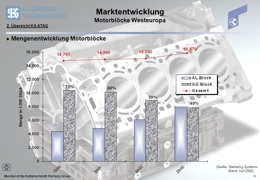 Marktentwicklung Motorblöcke Westeuropa