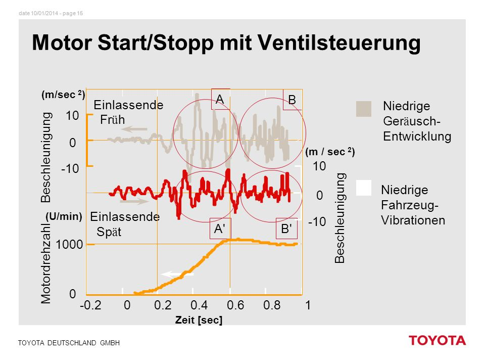 Motor Start/Stopp mit Ventilsteuerung