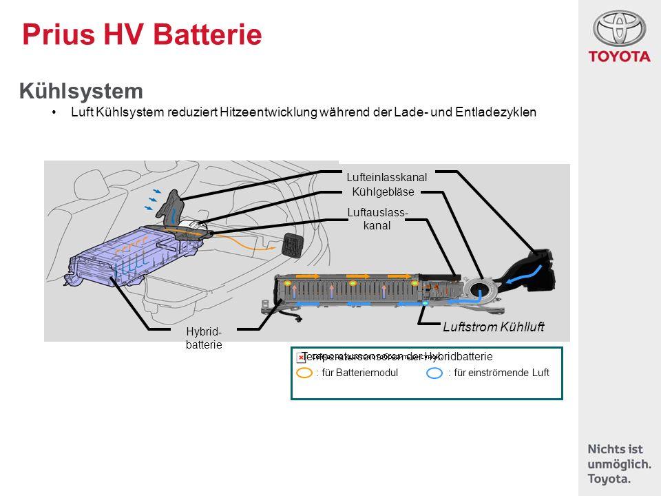 Prius HV Batterie Kühlsystem