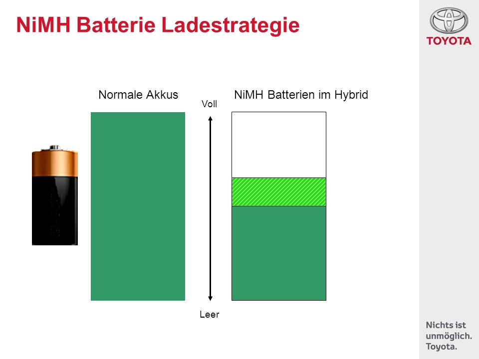 NiMH Batterie Ladestrategie