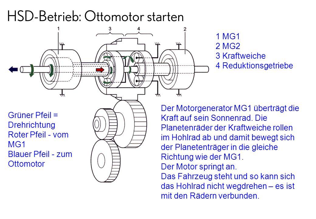 HSD-Betrieb: Ottomotor starten