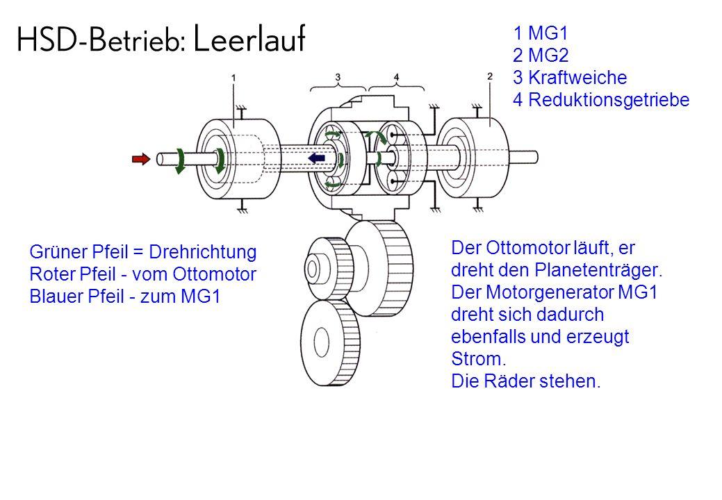 HSD-Betrieb: Leerlauf