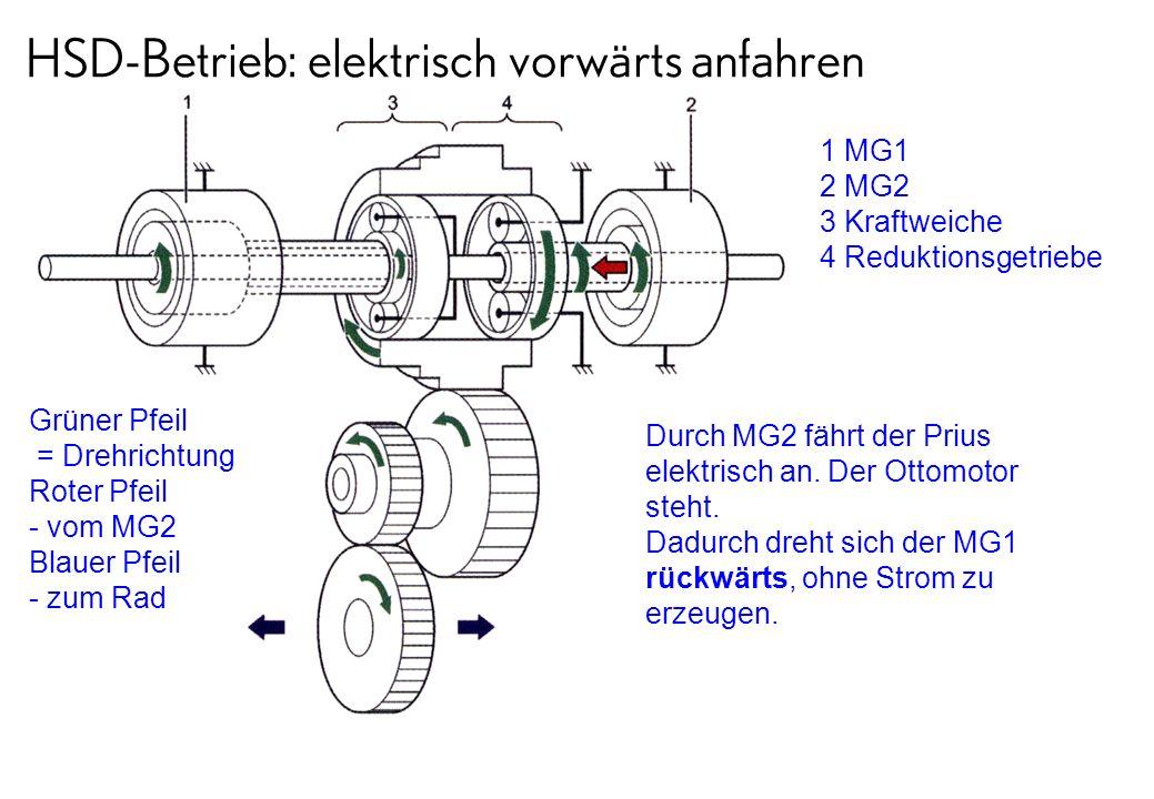 HSD-Betrieb: elektrisch vorwärts anfahren
