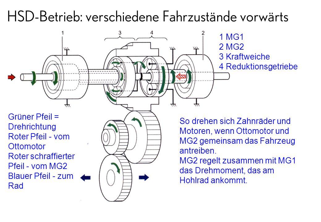 HSD-Betrieb: verschiedene Fahrzustände vorwärts