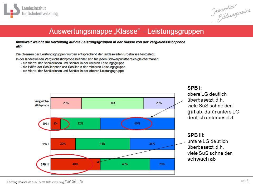 """Auswertungsmappe """"Klasse - Leistungsgruppen"""