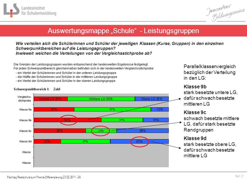 """Auswertungsmappe """"Schule - Leistungsgruppen"""