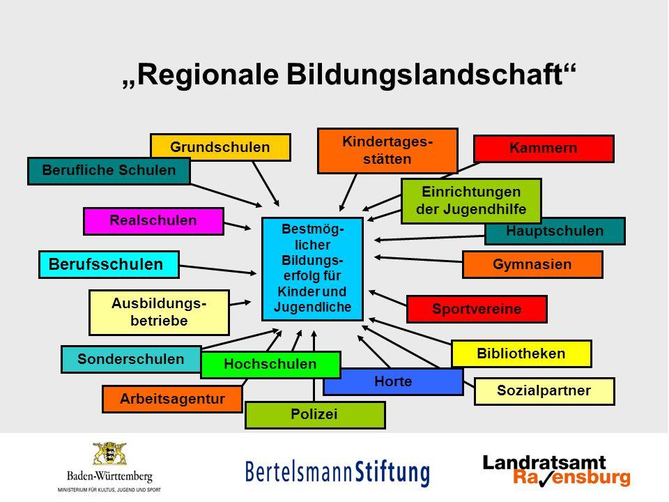 """""""Regionale Bildungslandschaft"""
