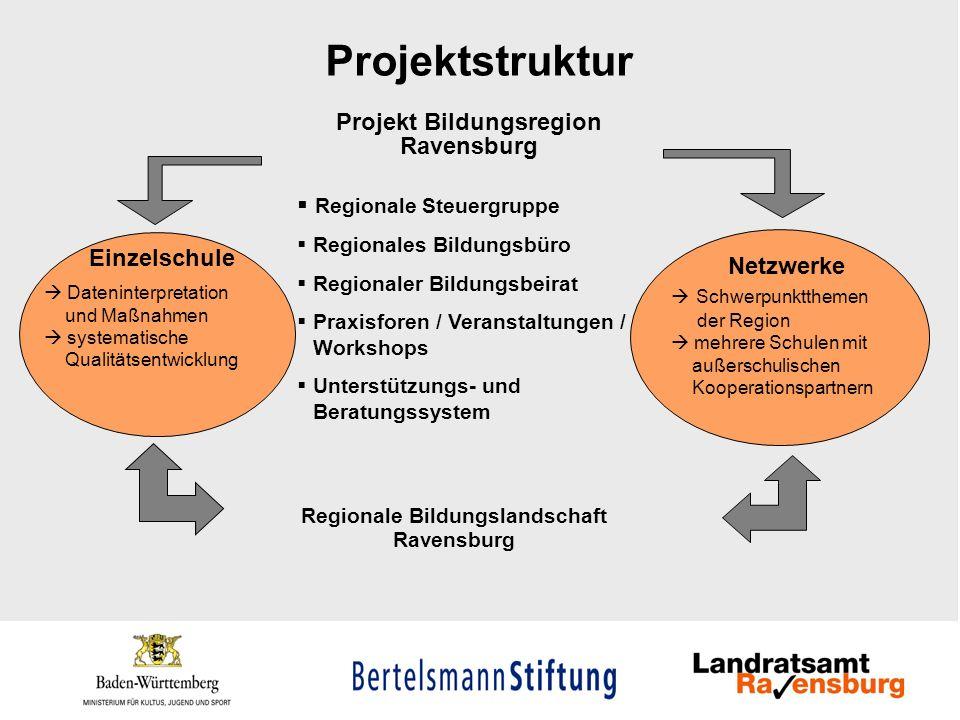 Projektstruktur Projekt Bildungsregion Ravensburg