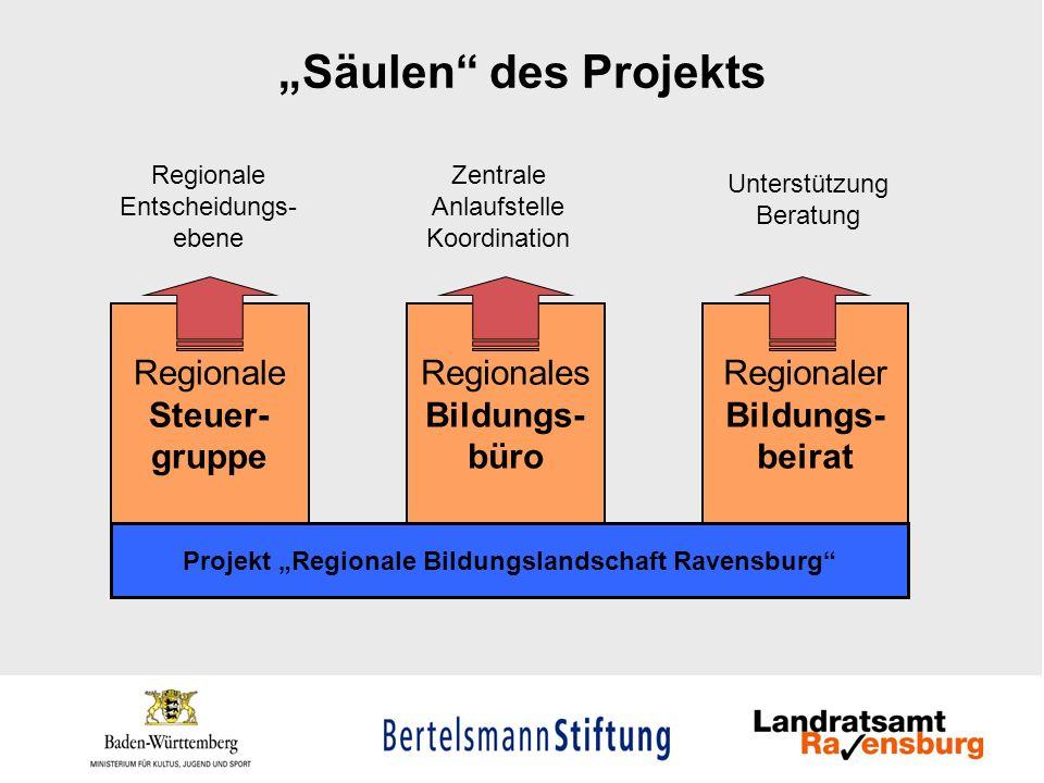 "Projekt ""Regionale Bildungslandschaft Ravensburg"