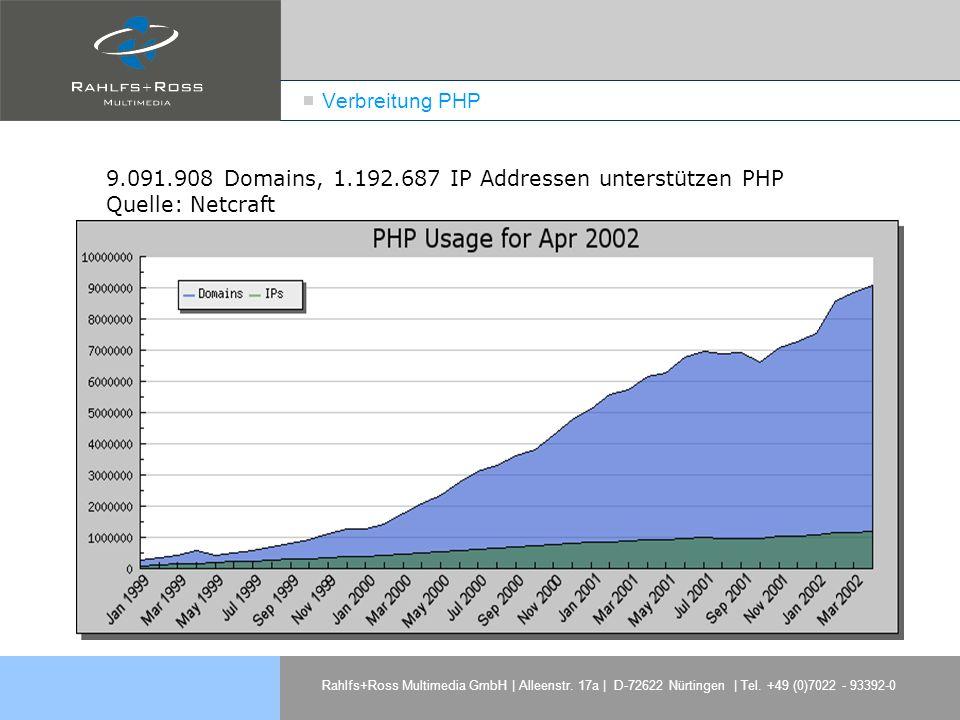 Verbreitung PHP 9.091.908 Domains, 1.192.687 IP Addressen unterstützen PHP Quelle: Netcraft.