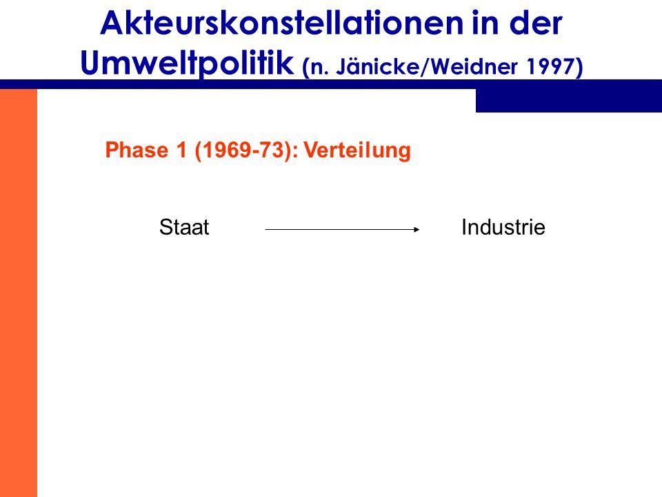 Akteurskonstellationen in der Umweltpolitik (n. Jänicke/Weidner 1997)