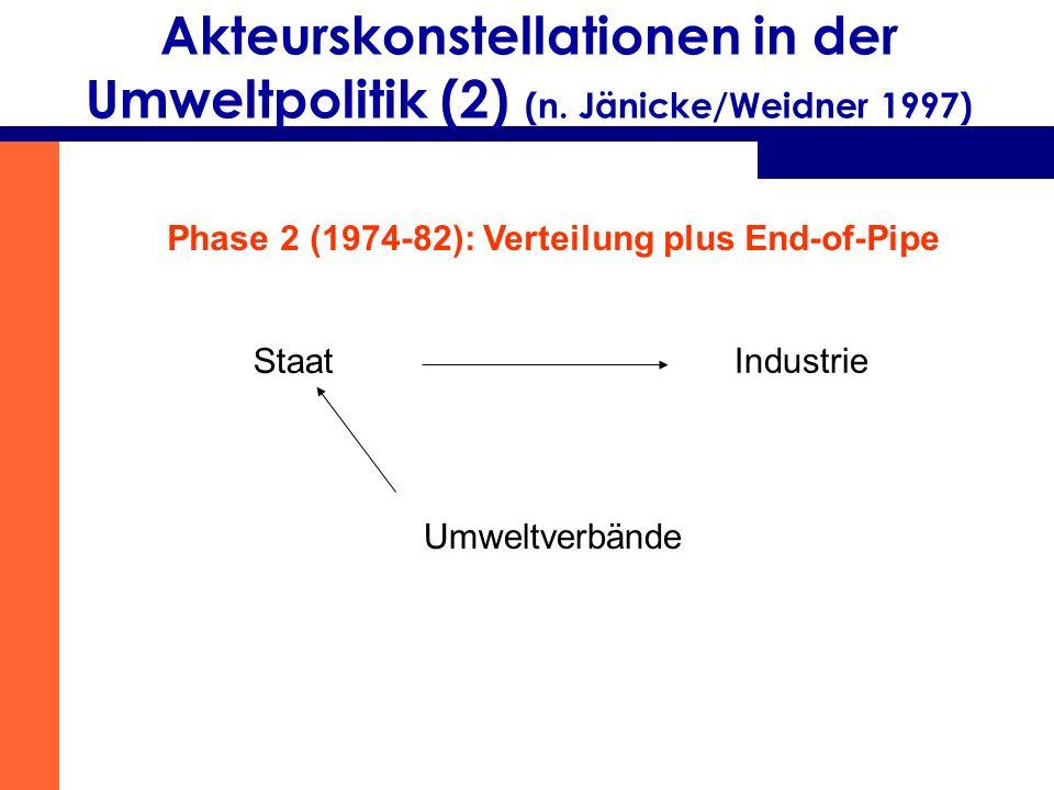 Akteurskonstellationen in der Umweltpolitik (2) (n