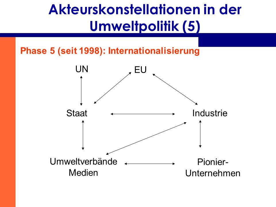 Akteurskonstellationen in der Umweltpolitik (5)