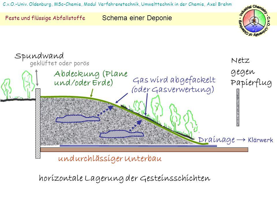 Industrial Chemistry - C.v.O.-University of Oldenburg -