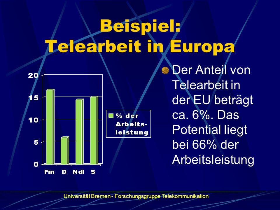 Beispiel: Telearbeit in Europa