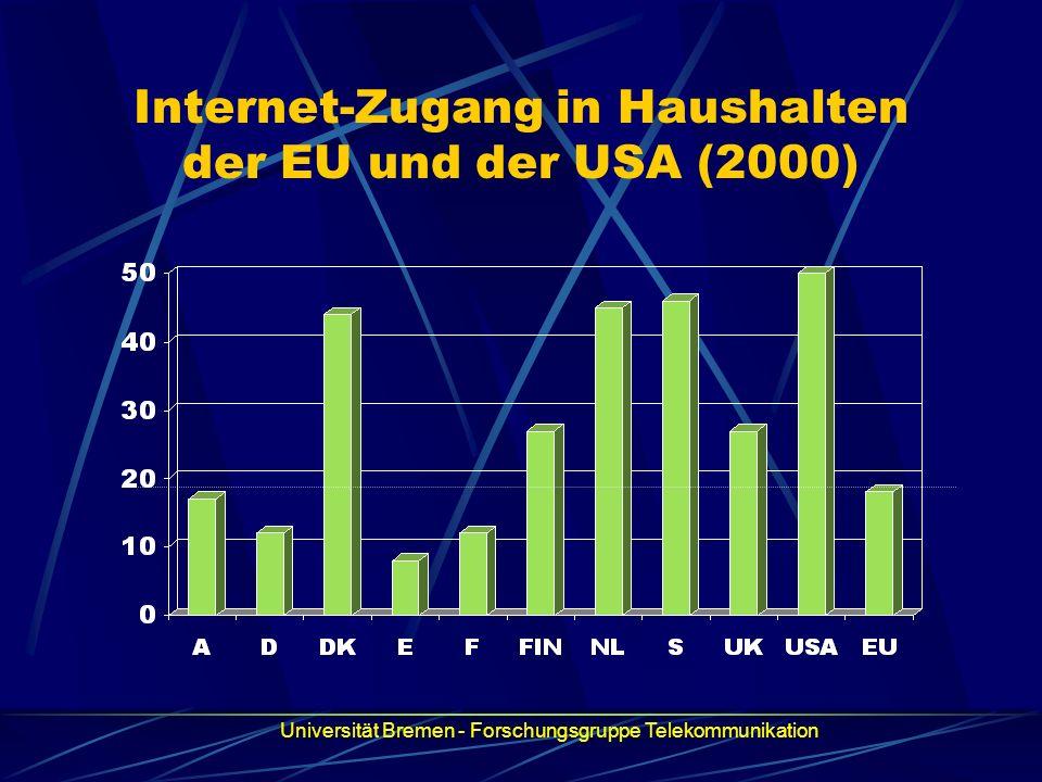 Internet-Zugang in Haushalten der EU und der USA (2000)