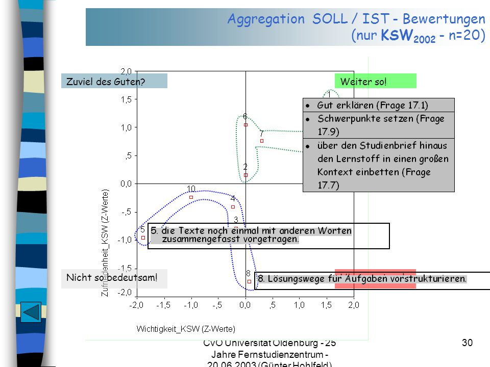 Aggregation SOLL / IST - Bewertungen (nur KSW2002 - n=20)