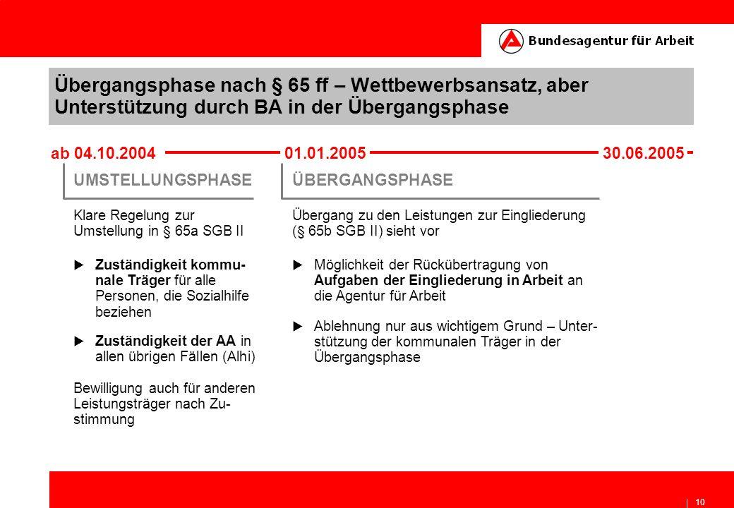 Übergangsphase nach § 65 ff – Wettbewerbsansatz, aber Unterstützung durch BA in der Übergangsphase