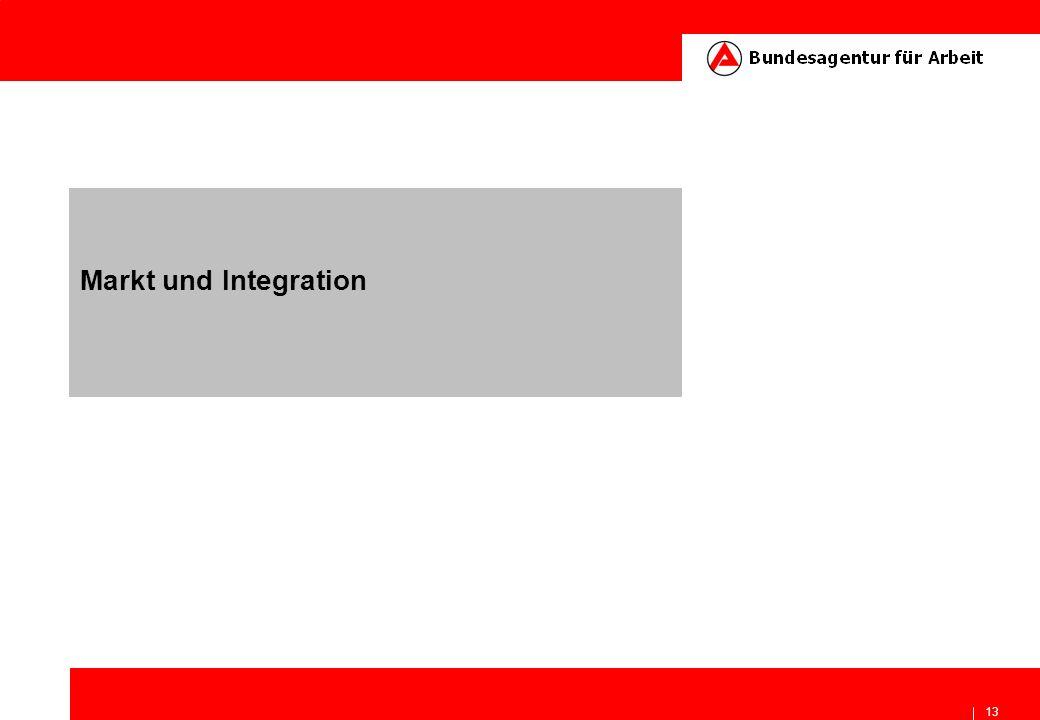 Markt und Integration
