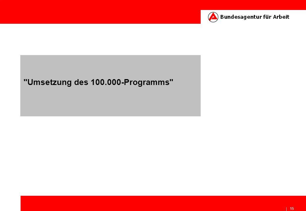 Umsetzung des 100.000-Programms
