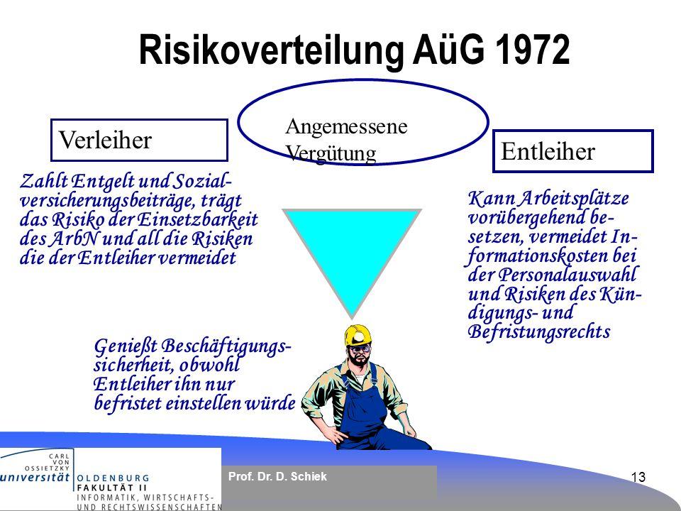 Risikoverteilung AüG 1972 Verleiher Entleiher Angemessene Vergütung