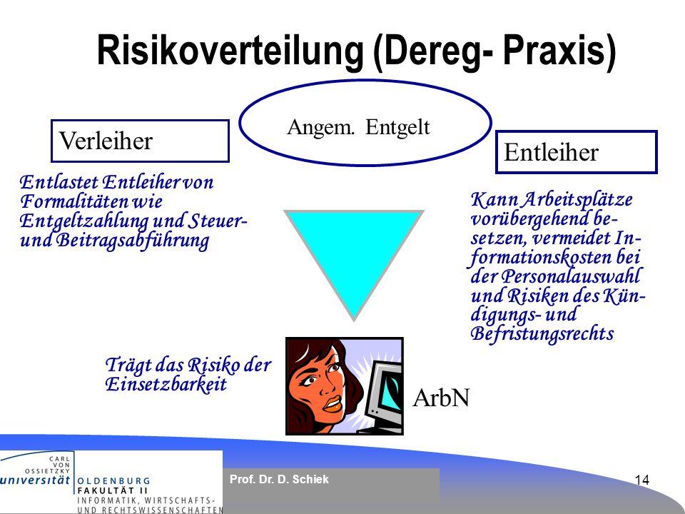 Risikoverteilung (Dereg- Praxis)