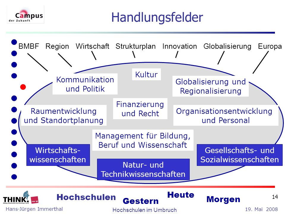 Handlungsfelder BMBF Region Wirtschaft Strukturplan Innovation Globalisierung Europa. Kultur.