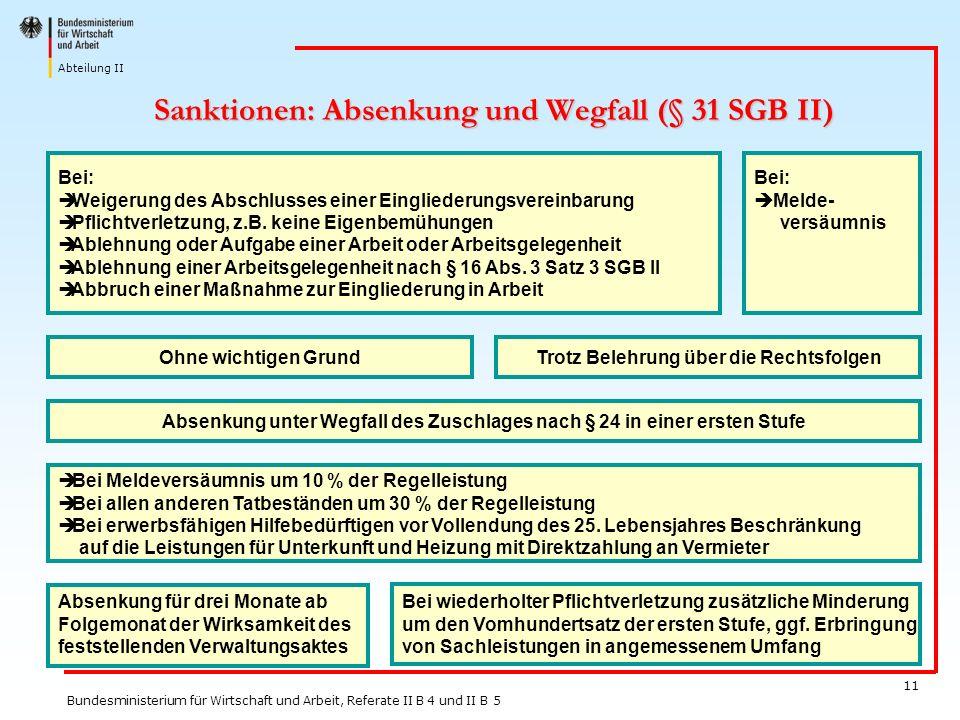 Sanktionen: Absenkung und Wegfall (§ 31 SGB II)