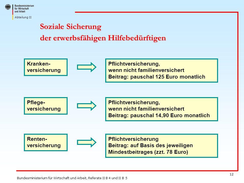 Soziale Sicherung der erwerbsfähigen Hilfebedürftigen