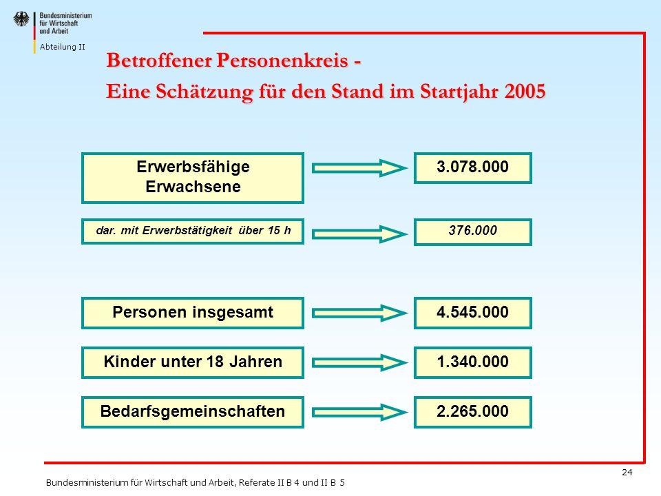 27.03.2017 Betroffener Personenkreis - Eine Schätzung für den Stand im Startjahr 2005. dar. mit Erwerbstätigkeit über 15 h.