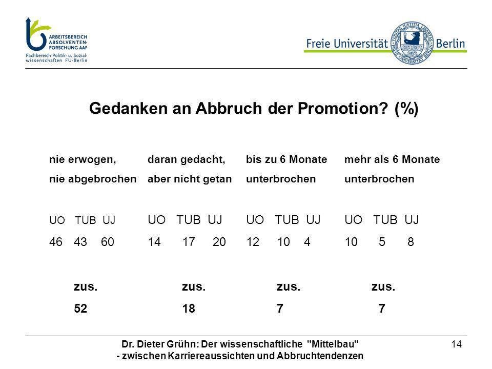 Gedanken an Abbruch der Promotion (%)