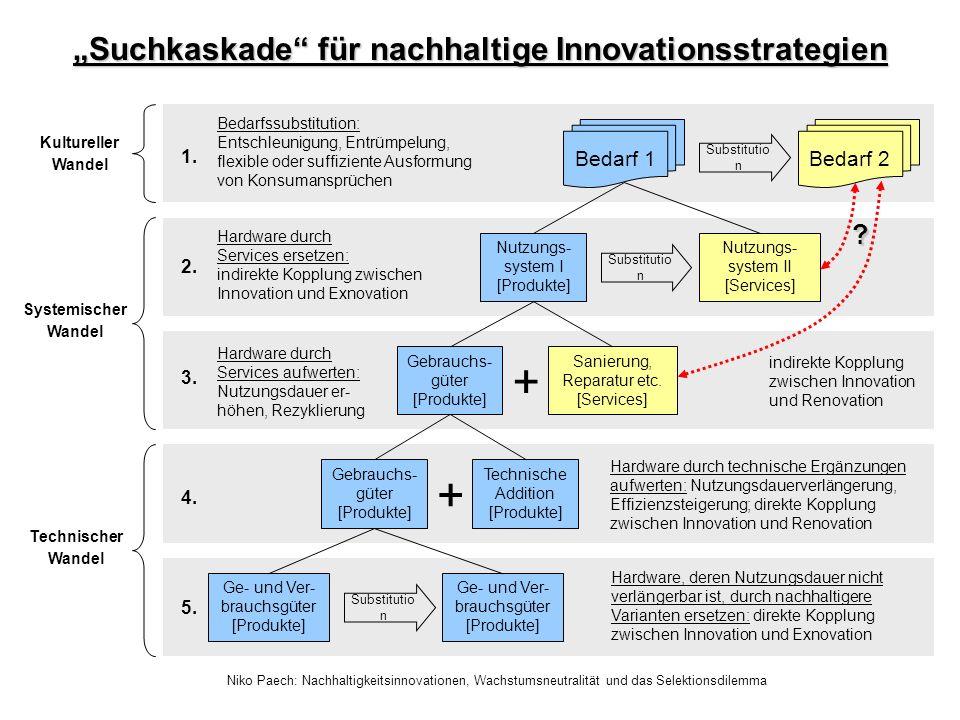 """""""Suchkaskade für nachhaltige Innovationsstrategien"""