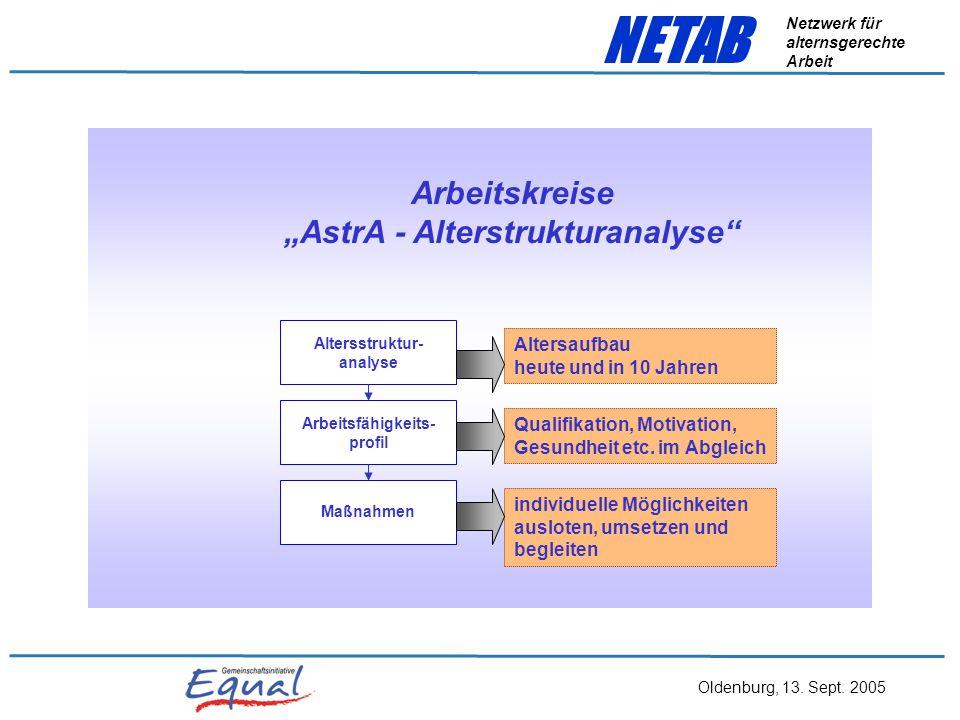 "Arbeitskreise ""AstrA - Alterstrukturanalyse"