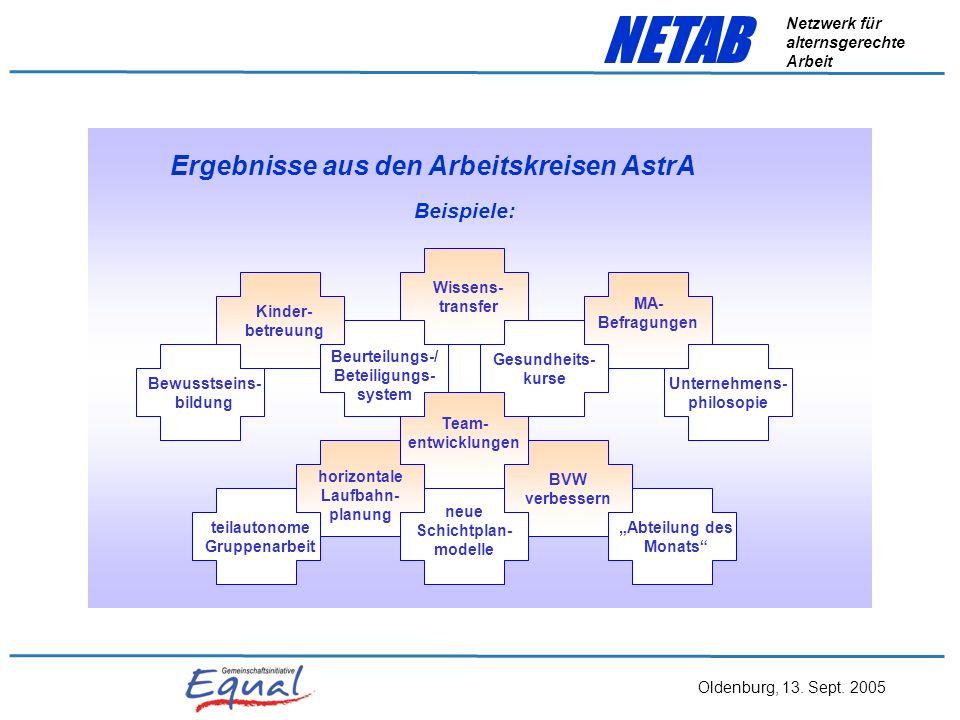 Ergebnisse aus den Arbeitskreisen AstrA