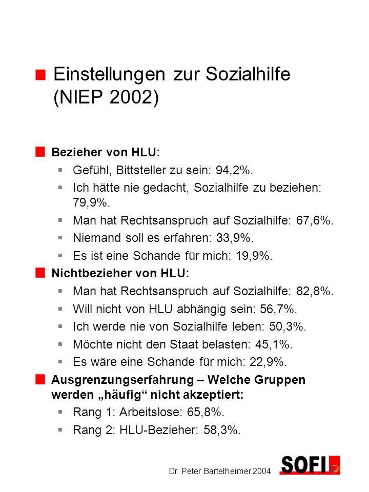 Einstellungen zur Sozialhilfe (NIEP 2002)