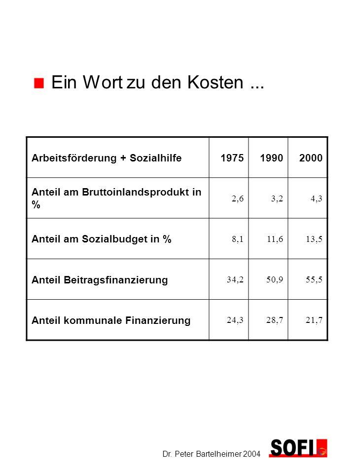 Ein Wort zu den Kosten ... Arbeitsförderung + Sozialhilfe 1975 1990